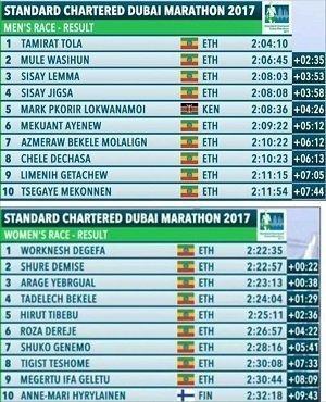 Dubai Marathon 2017 - result
