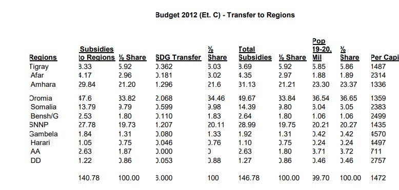 Ethiopia budget _ analysis