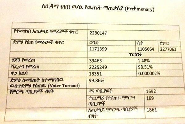 Sidama referendum result