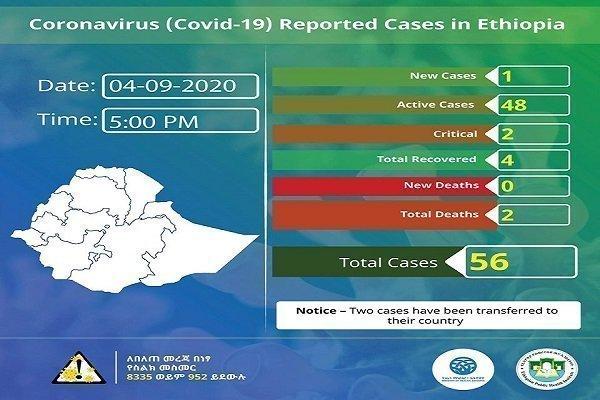Ethiopia COVID 19 update