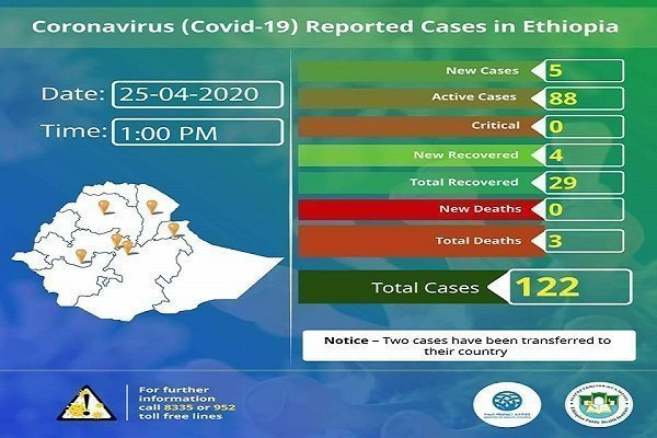 Ethiopia Coronavirus case _ April 25