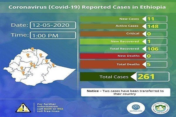 Ethiopia Coronavirus  _ May 12