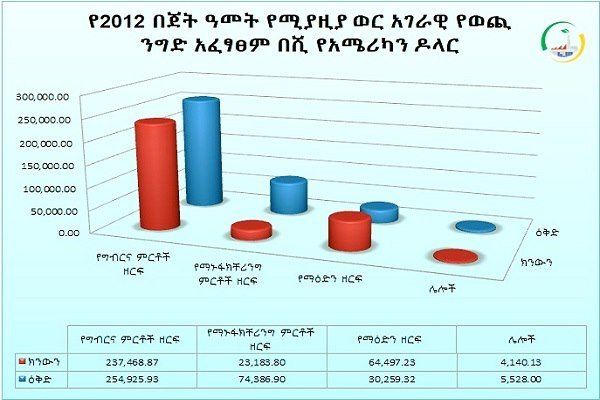 Ethiopia generated US 329.3 million from export in April
