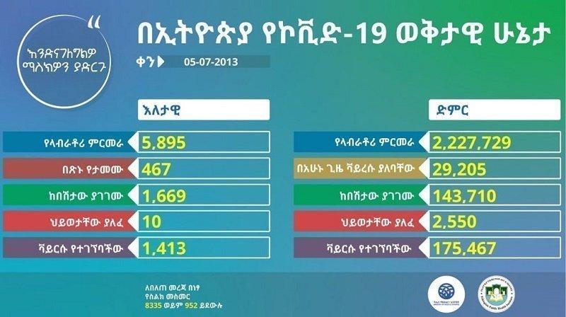 March 14 _ Coronavirus _ Ethiopia