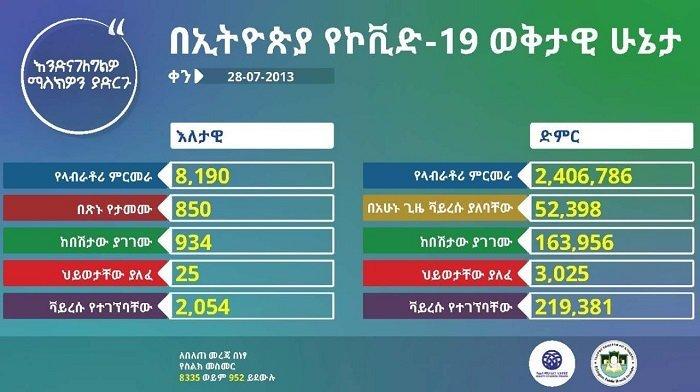 April 6 _ Coronavirus _ Ethiopia