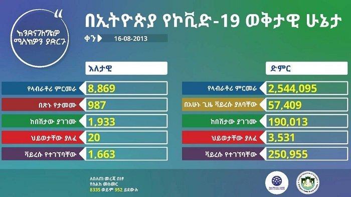 Coronavirus _ April 24 _ Ethiopia