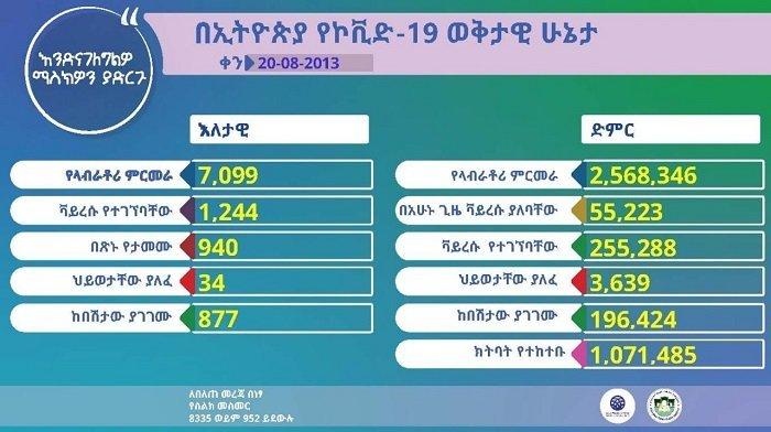 Ethiopia _ Coronavirus _ April 28