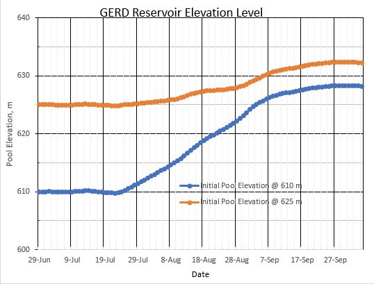 GERD Reservoir Elevation Level Ethiopian Renaissance Dam