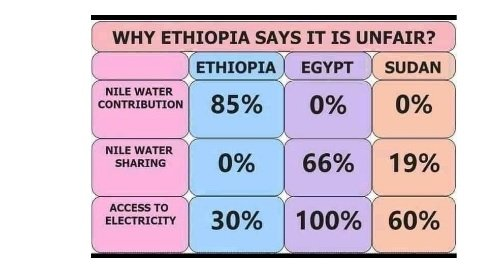 Nile _ Ethiopia