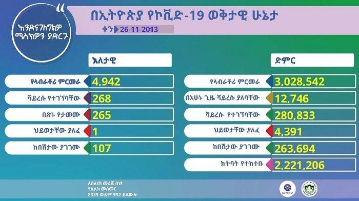 Ethiopia reported 268 new coronavirus cases