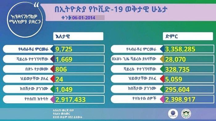 active coronavirus _ Ethiopia _ Sept 16